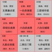 2012年九宫飞星图、壬辰年开运布局