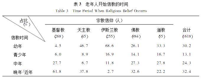 杜鹏 王武林:中国老年人宗教信仰状况及影响因素研究