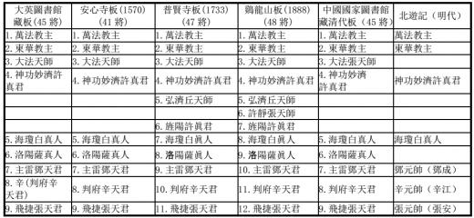 朝鲜刊本《玉枢宝经》中的神像研究
