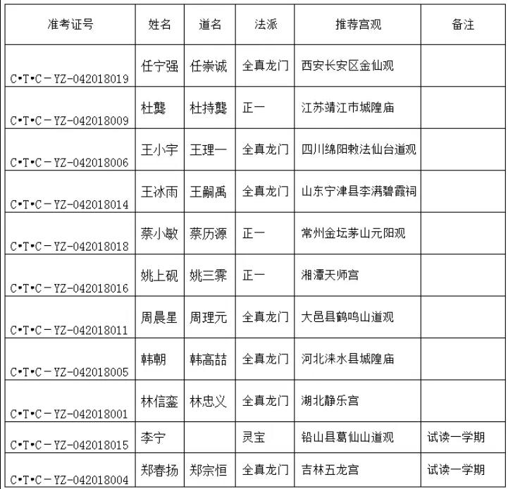 中国道教学院公布2018级本、硕录取名单_道教-中国-学院-录取名单-本科生