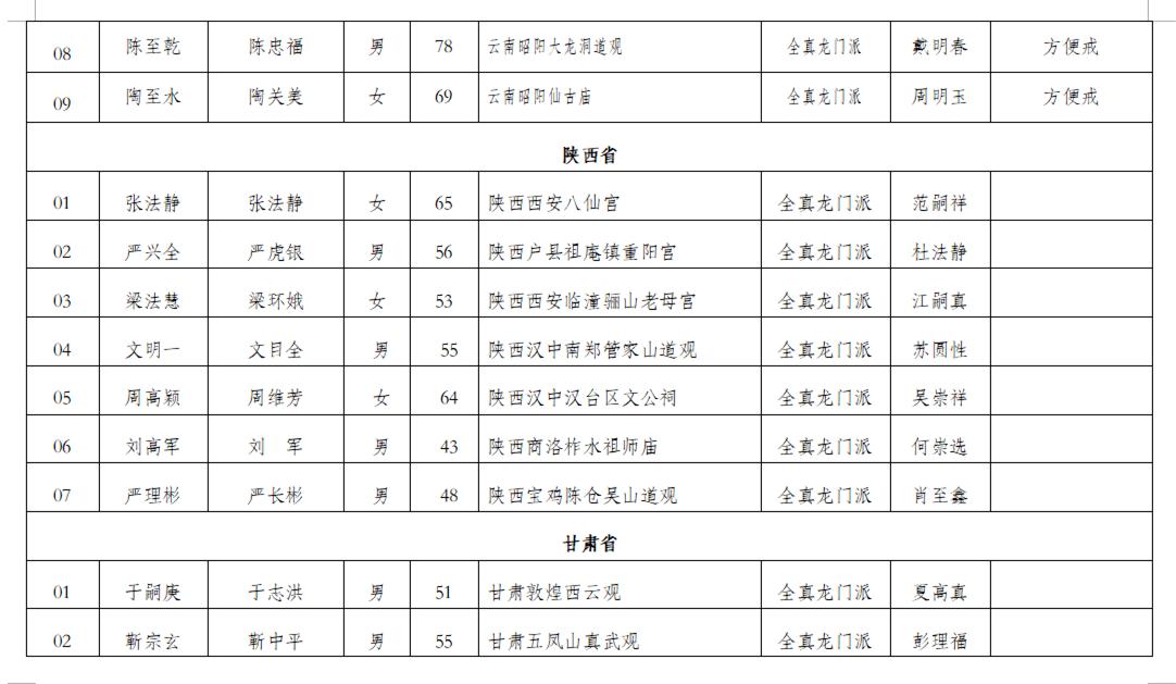 中国道教协会戊戌年全真派道士传戒活动戒子人选公示