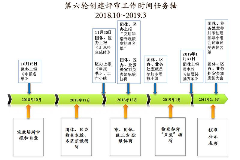 上海市第六轮文明和谐寺观教堂创建评审工作明确各阶段任务