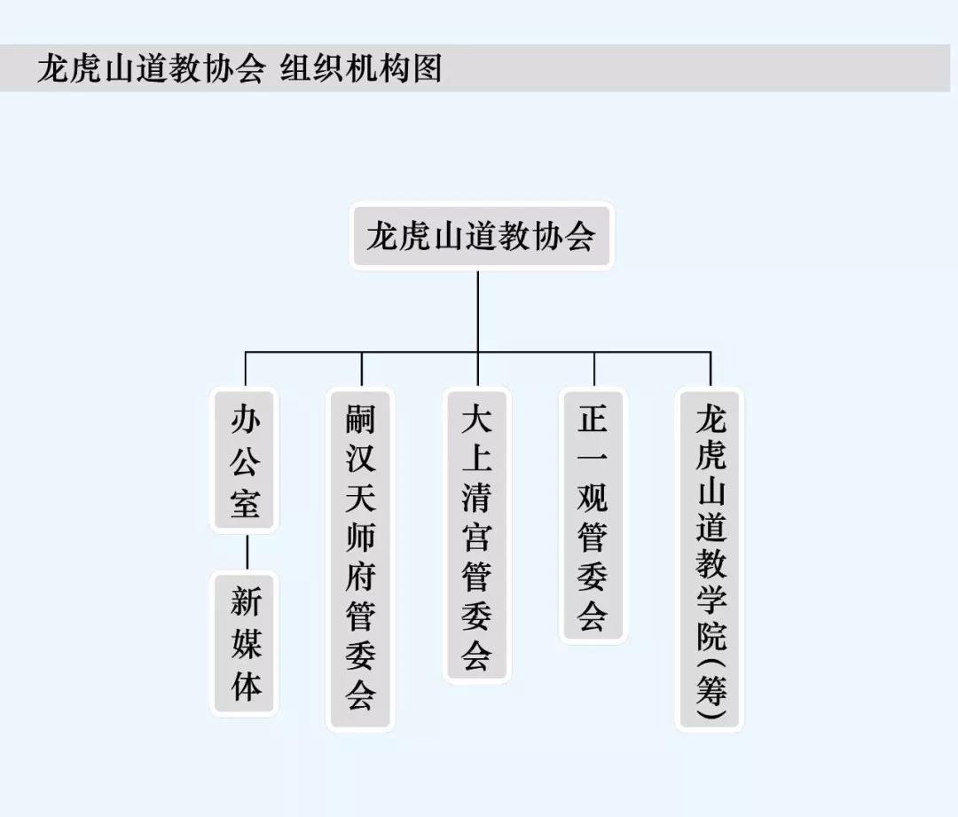 龙虎山道教协会常住道众(在职)名单公示