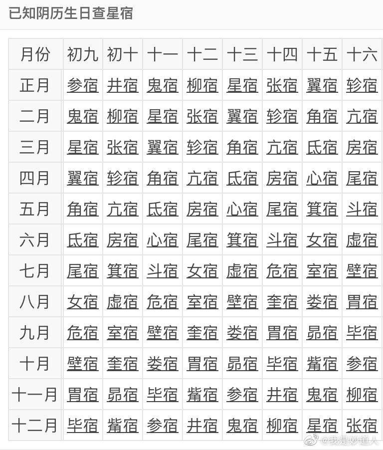 图文并茂谈二十八星宿之北方七宿篇
