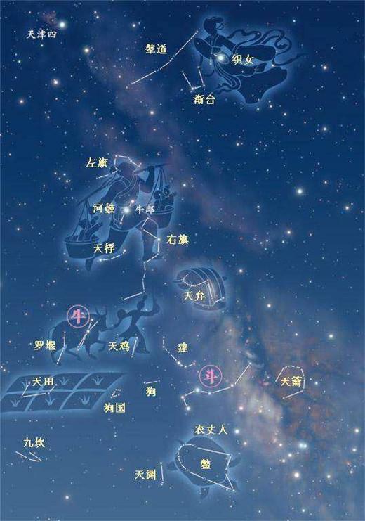 从图片可以看出斗宿和牛宿的星区