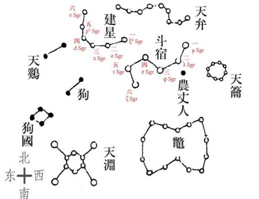 (以上两张图是为了直接简单说明星宿星数和连线状由于历史发展和认知众说的不同)
