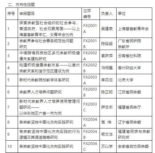 2020年度国家宗教事务局招标科研项目立项名单公告
